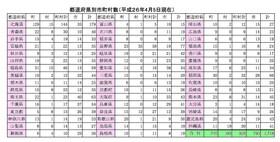 都道府県の市町村の数