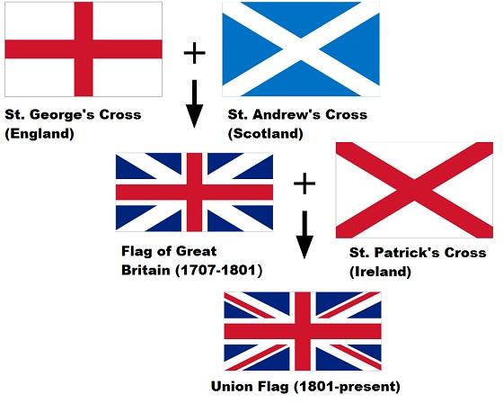 イングランドとスコットランドとウェールズと北アイルランドの国旗